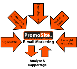 promosite-email-marketing
